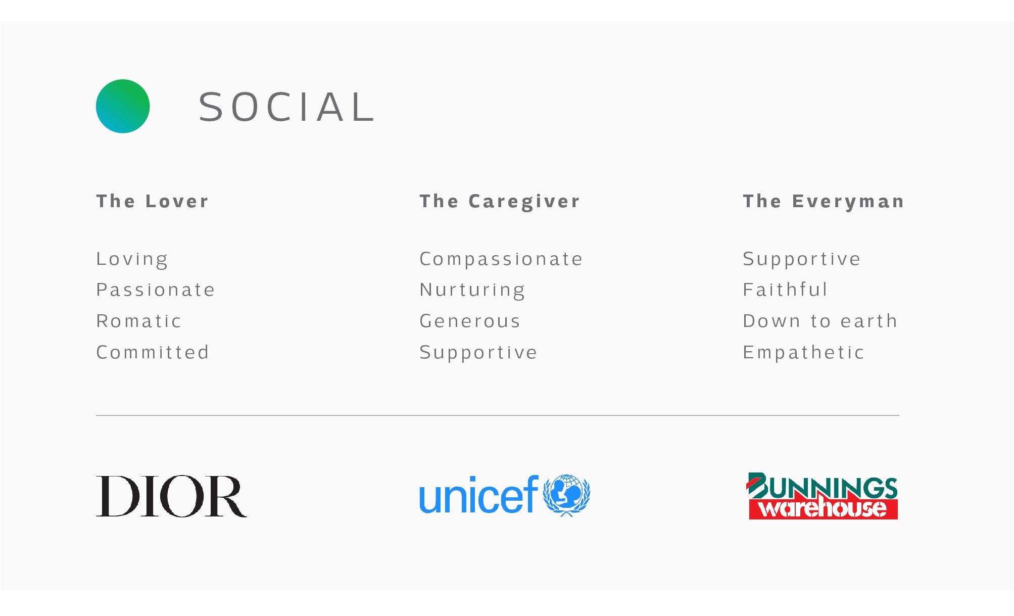 social, brand, personality, types, lover, caregiver, everyman