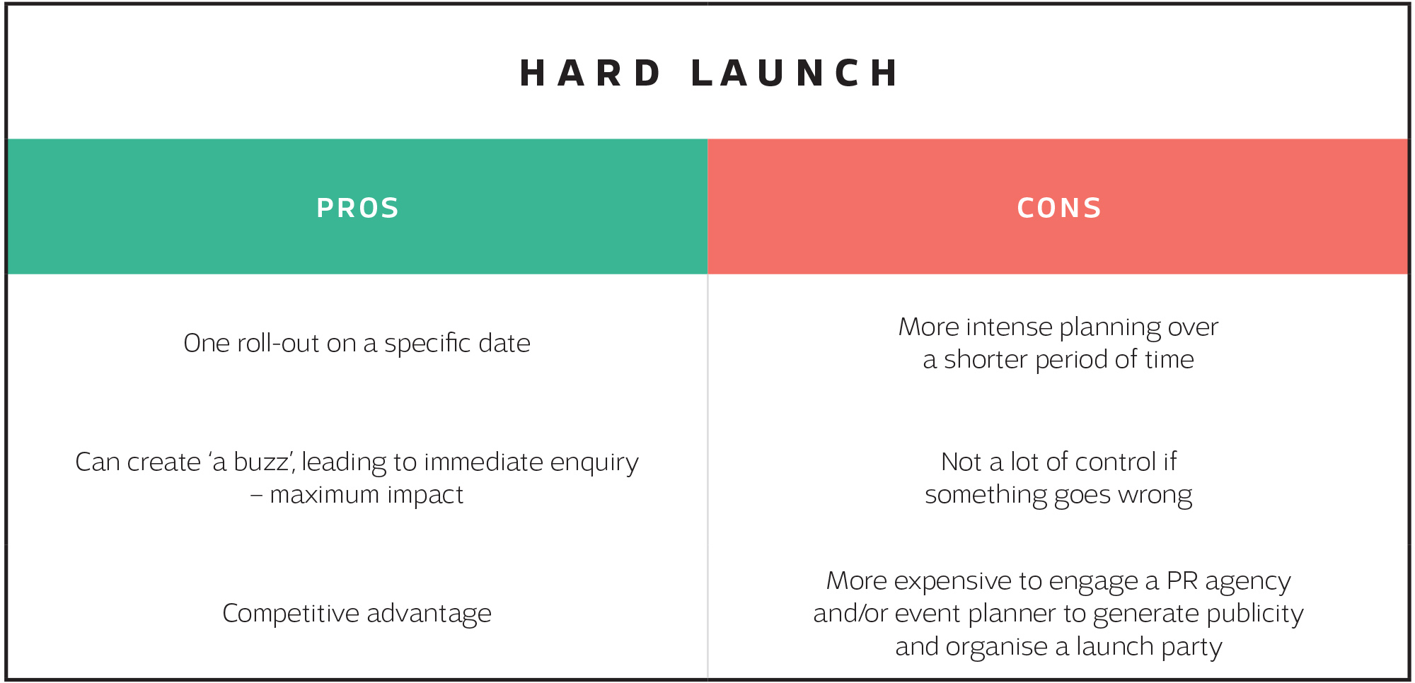 Table about the pros and cons of a hard launch on blog article by Sketch Corp.