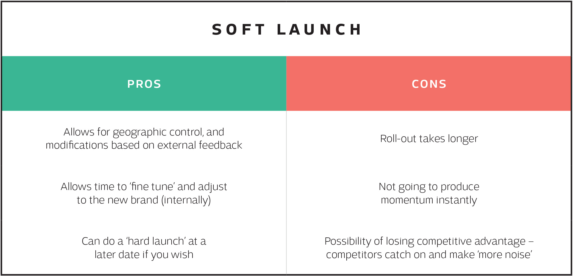 Table about the pros and cons of a soft launch on blog article by Sketch Corp.